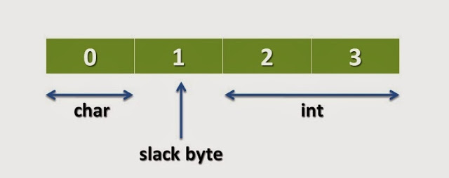 What-is-Slack-Byte-in-Structure-1