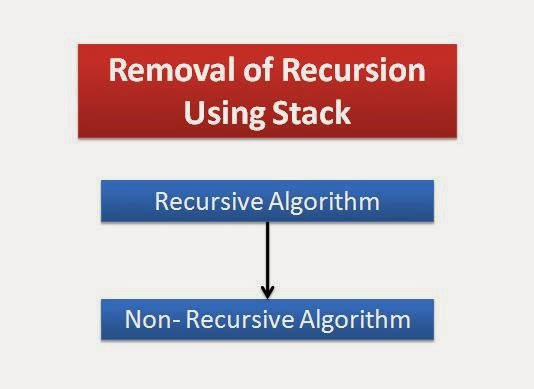 How-to-Convert-a-Recursive-Function-or-Algorithm-to-Non-Recursive